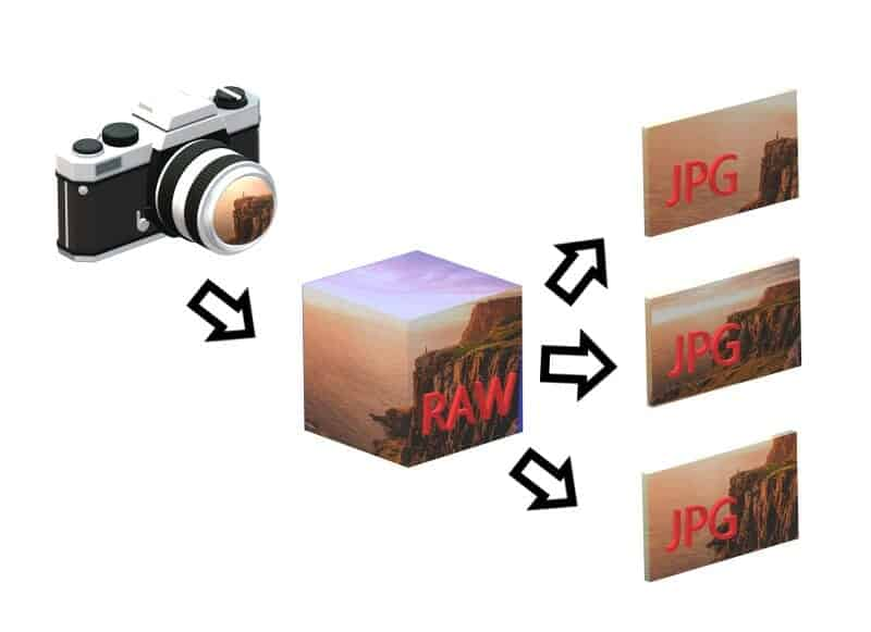 Image showing a camera and the RAW file as a CUBE and each JPG as a 2d rectangle, showing the RAW has much more information than the JPG.